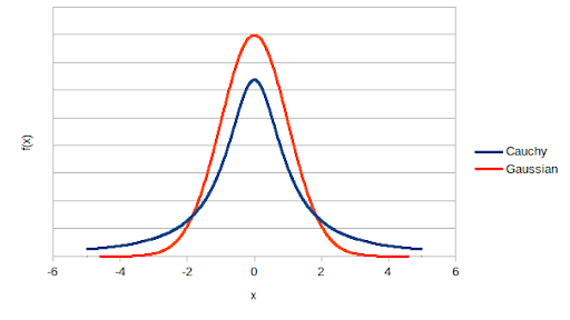Figure 1 Comparison of Cauchy and Gaussian distributions